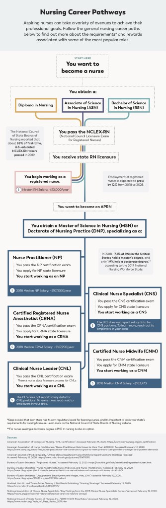Nursing Career Paths Infographic