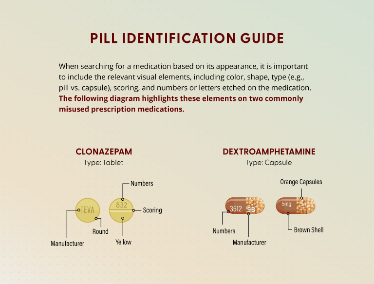 Diagram of clonazepam and dextroamphetamine showing how to identify visual elements of medication.